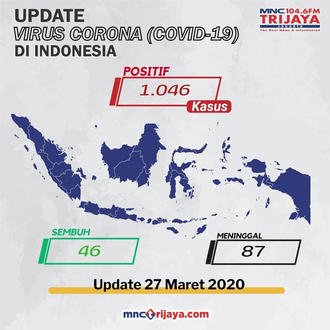 Data Terbaru Corona Indonesia 1 046 Orang Positif 46 Orang Sembuh 87 Orang Meninggal Mnctrijaya Com